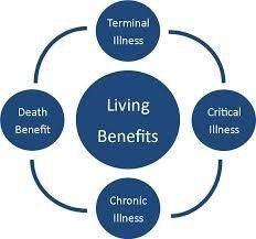 Reason in buying life insurance with living benefits can help during sickness,